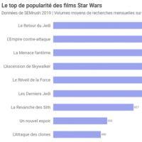 Star Wars : qui sont les personnages préférés des internautes ? Voilà le top 15