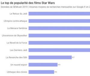 Le classement des films Star Wars préférés des internautes