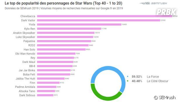Le classement des personnages Star Wars les plus recherchés sur internet