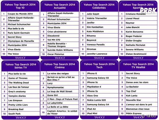 Le top des recherches de Yahoo