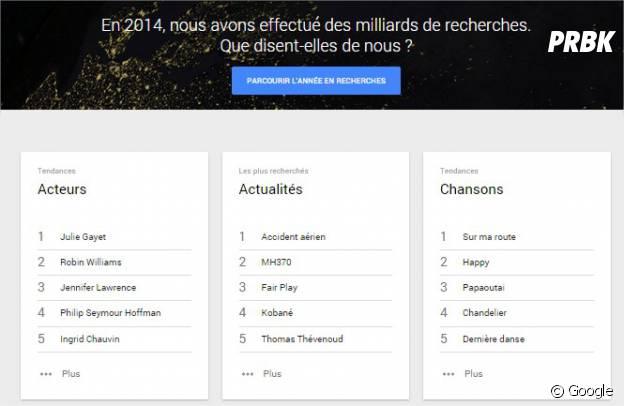 Google : les mots clés les plus recherchés en France en 2014